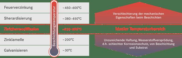20180813_grafik_process_temperature_verlauf_DE_72dpi