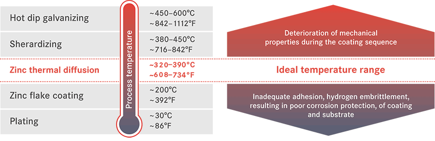 20180813_grafik_process_temperature_verlauf_EN